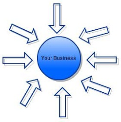 Where do your customers come to your business from?