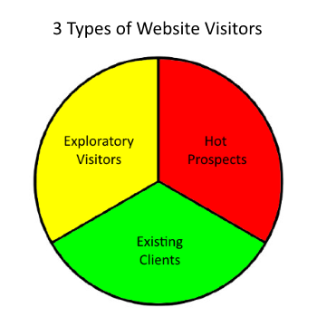 What People Look for on Your Website
