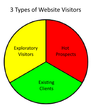 Visitors to your website can be grouped into three categories.