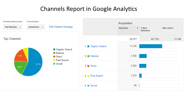 The Channel report in Google Analytics will show you how people found your website.