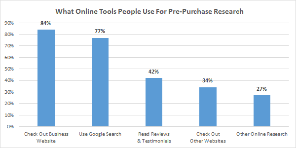 80% to 94% of people use online tools to help them make their purchase decision